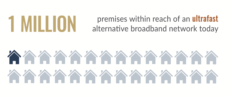 Over 1 million premises within reach of an ultrafast alternative broadband network