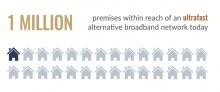 Over 1 million premises within reach of an ultrafast alternative broadband network